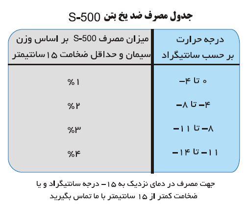 میزان مصرف ضد یخ بدون کلراید S-500 سراپوش